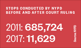 Stops conducted by NYPD  before and after court ruling 2011: 685,724 / 2017: 11,629
