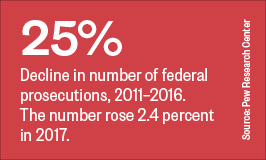 25%: Decline in number of federal prosecutions, 2011–2016. The number rose 2.4 percent  in 2017.