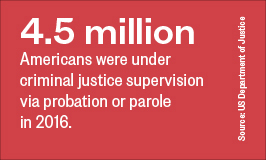 4.5 million Americans were under criminal justice supervision via probation or parole in 2016.