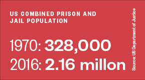 US combined prison and jail population: 1970: 328,000 / 2016: 2.16 millon
