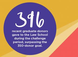 396 recent graduate donors gave to the Law School during the challenge period, surpassing the 350-donor goal.