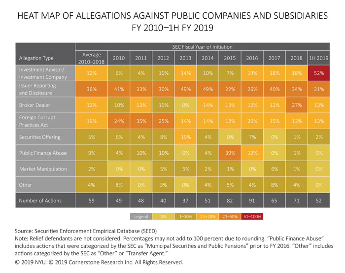 The figure contains a heat map of the percentages of SEC actions against public companies and subsidiaries for each allegation type from fiscal year 2010 to fiscal year 1H 2019