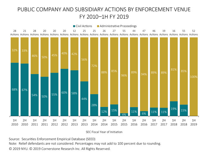 The figure illustrates the percentages of civil actions and administrative proceedings against public companies and subsidiaries for each half of fiscal years 2010 to 1H 2019