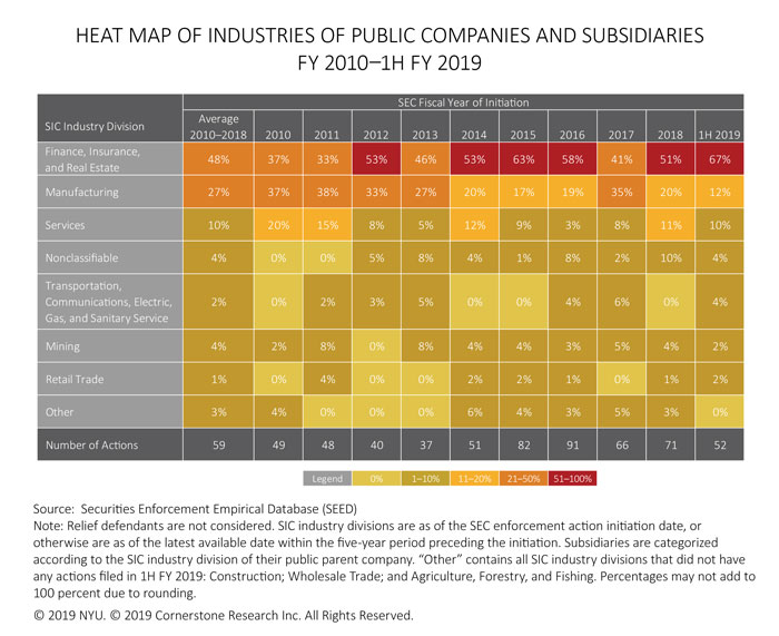 The figure contains a heat map of the percentages of SEC actions against public companies and subsidiaries for each SIC industry division from fiscal year 2010 to fiscal year 1H 2019