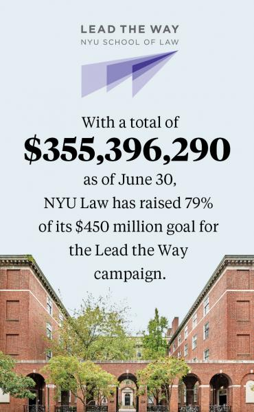 With a total of $355,396,290 as of June 30, NYU Law has raised 79% of its $450 million goal for the Lead the Way campaign.