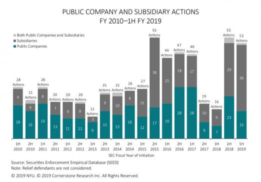 The figure illustrates the number of SEC actions against public companies and subsidiaries in each half of fiscal years 2010 to 1H 2019