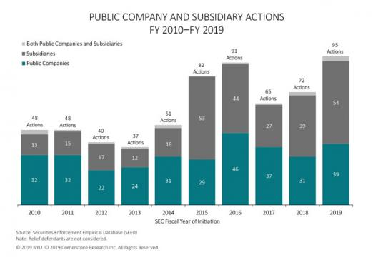 The figure illustrates the number of SEC actions against public companies and subsidiaries in each fiscal year 2010 to 2019