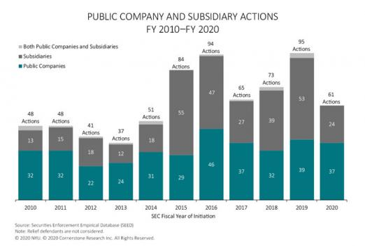 The figure illustrates the number of SEC actions against public companies and subsidiaries in each fiscal year 2010 to 2020.