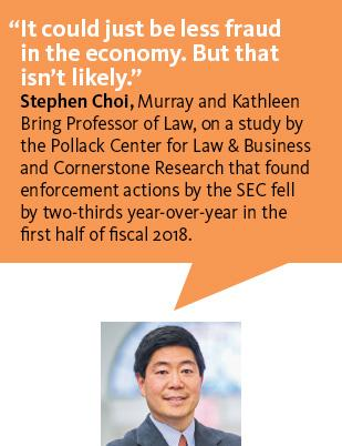"""It could just be less fraud in the economy. But that isn't likely."" Professor Stephen Choi on a study by the Pollack Center for Law & Business and Cornerstone Research that found enforcement actions by the SEC fell in the first half of fiscal 2018."