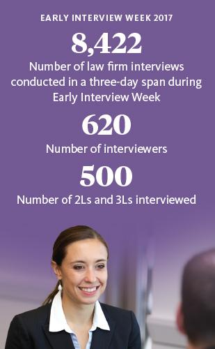 Statistics for Early Interview Week at NYU Law
